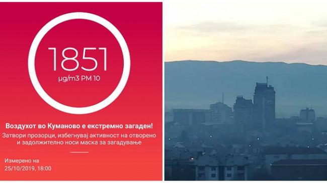 Alarmante: Ajri në Kumanovë ekstremisht i ndotur