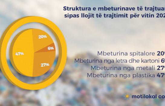 Mbeturinat nga plastika trajtohen më së shumti në Kosovë